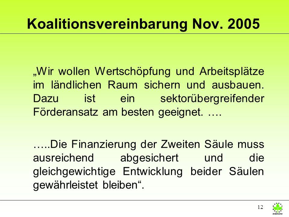12 Koalitionsvereinbarung Nov. 2005 Wir wollen Wertschöpfung und Arbeitsplätze im ländlichen Raum sichern und ausbauen. Dazu ist ein sektorübergreifen