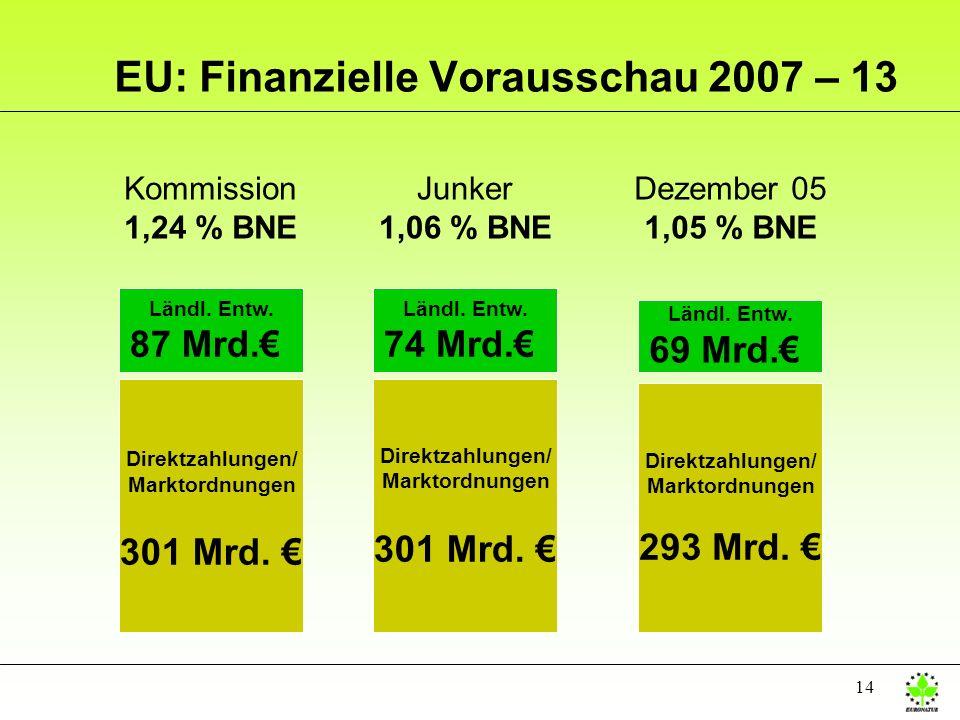 14 Kommission 1,24 % BNE Direktzahlungen/ Marktordnungen 301 Mrd. Ländl. Entw. 87 Mrd. EU: Finanzielle Vorausschau 2007 – 13 Junker 1,06 % BNE Direktz
