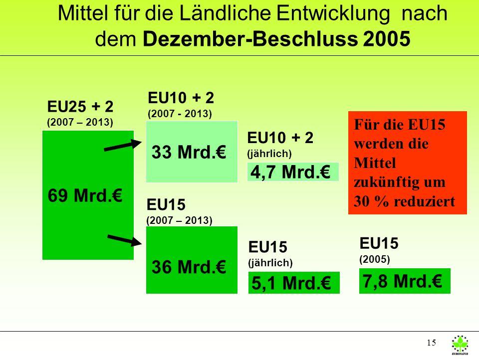 15 Mittel für die Ländliche Entwicklung nach dem Dezember-Beschluss 2005 69 Mrd. 36 Mrd. 33 Mrd. EU10 + 2 (2007 - 2013) EU15 (2007 – 2013) 5,1 Mrd. 4,