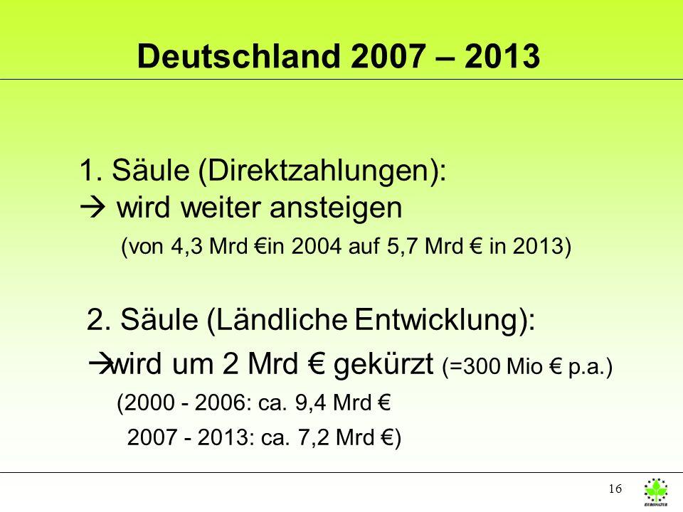 16 Deutschland 2007 – 2013 1. Säule (Direktzahlungen): wird weiter ansteigen (von 4,3 Mrd in 2004 auf 5,7 Mrd in 2013) 2. Säule (Ländliche Entwicklung