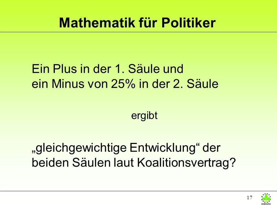 17 Mathematik für Politiker Ein Plus in der 1. Säule und ein Minus von 25% in der 2. Säule ergibt gleichgewichtige Entwicklung der beiden Säulen laut
