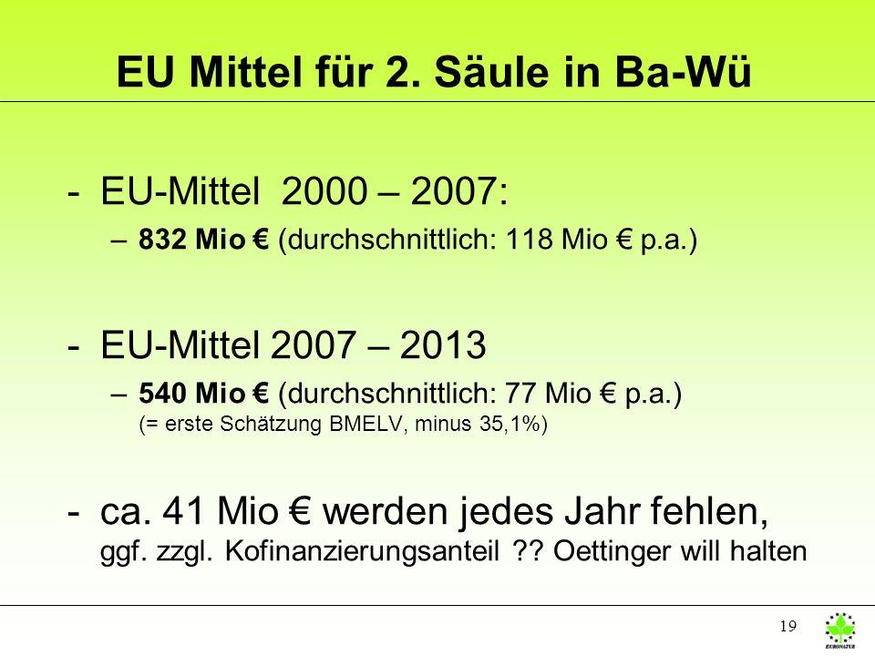19 EU Mittel für 2. Säule in Ba-Wü -EU-Mittel 2000 – 2007: –832 Mio (durchschnittlich: 118 Mio p.a.) -EU-Mittel 2007 – 2013 –540 Mio (durchschnittlich