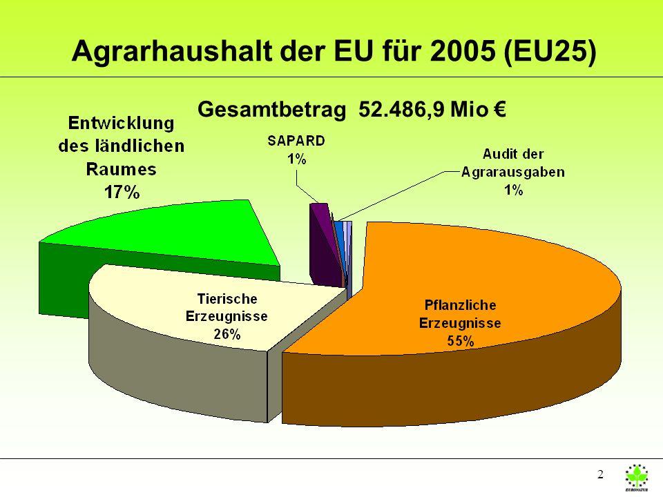 2 Agrarhaushalt der EU für 2005 (EU25) Gesamtbetrag 52.486,9 Mio
