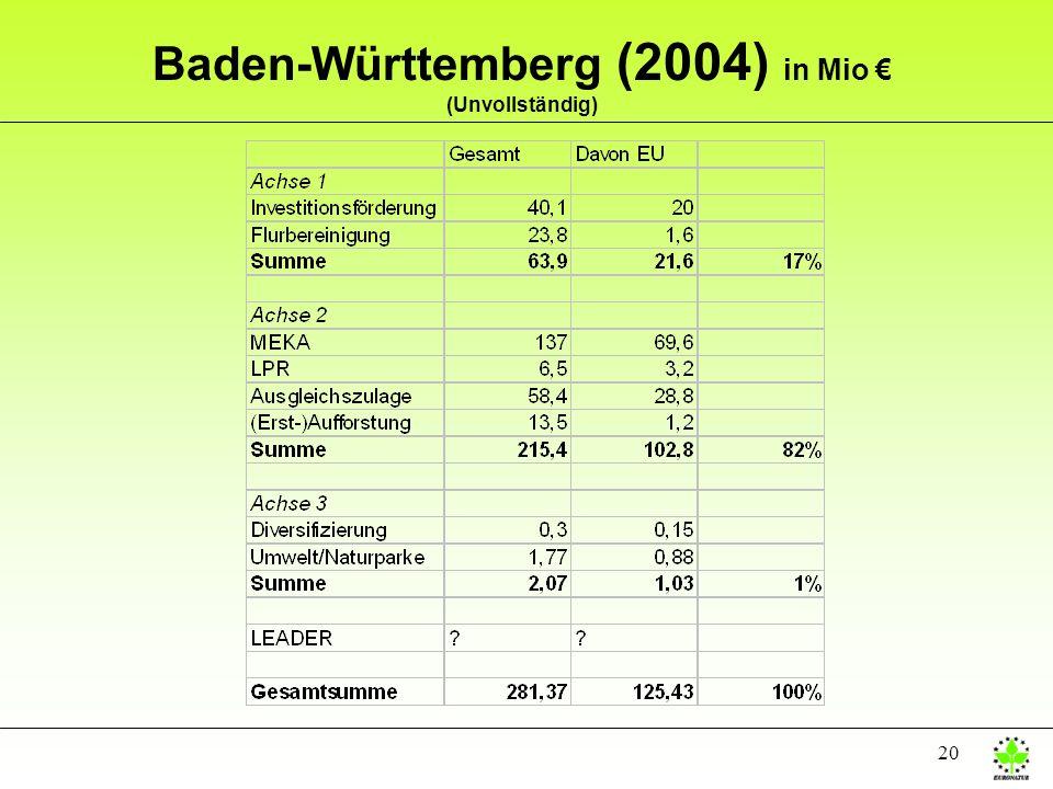 20 Baden-Württemberg (2004) in Mio (Unvollständig)