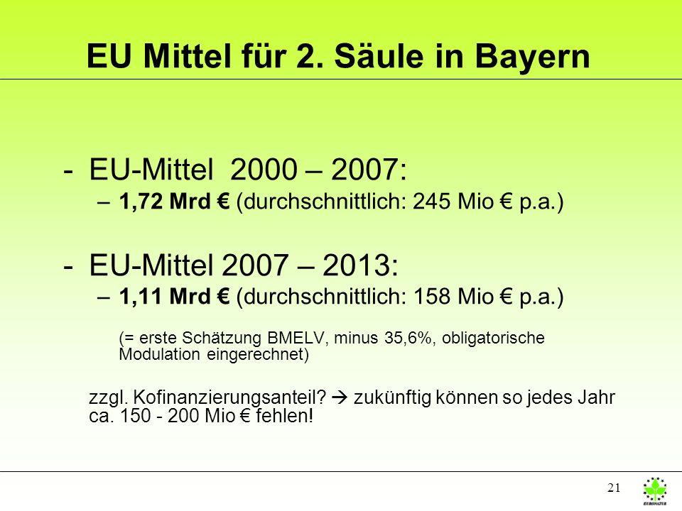 21 EU Mittel für 2. Säule in Bayern -EU-Mittel 2000 – 2007: –1,72 Mrd (durchschnittlich: 245 Mio p.a.) -EU-Mittel 2007 – 2013: –1,11 Mrd (durchschnitt