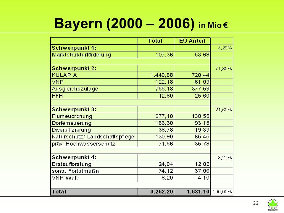 22 Bayern (2000 – 2006) in Mio