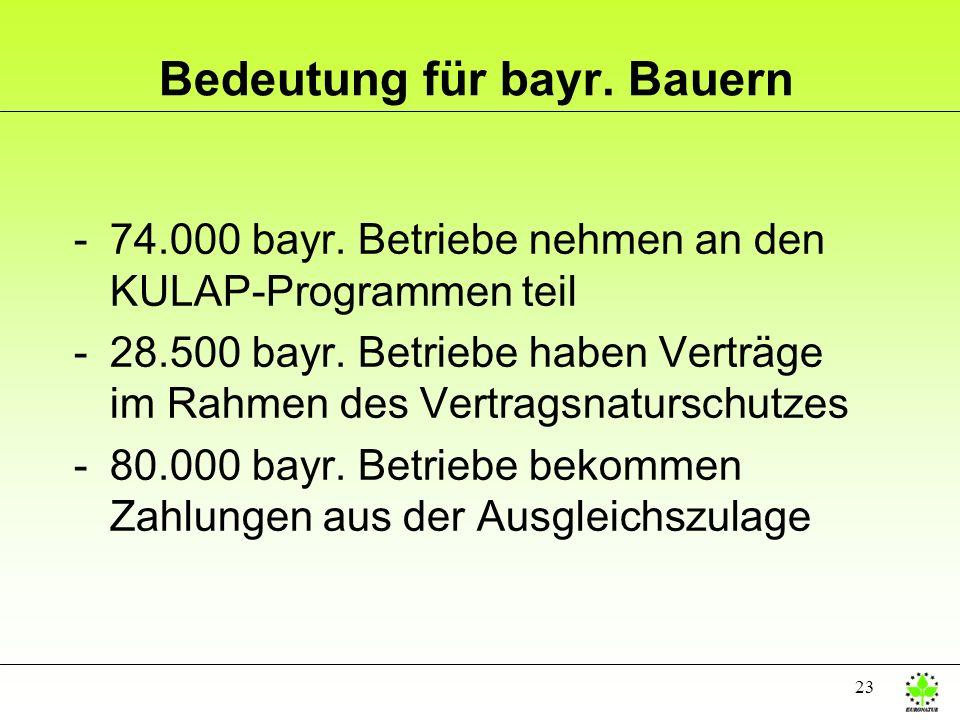 23 Bedeutung für bayr. Bauern -74.000 bayr. Betriebe nehmen an den KULAP-Programmen teil -28.500 bayr. Betriebe haben Verträge im Rahmen des Vertragsn