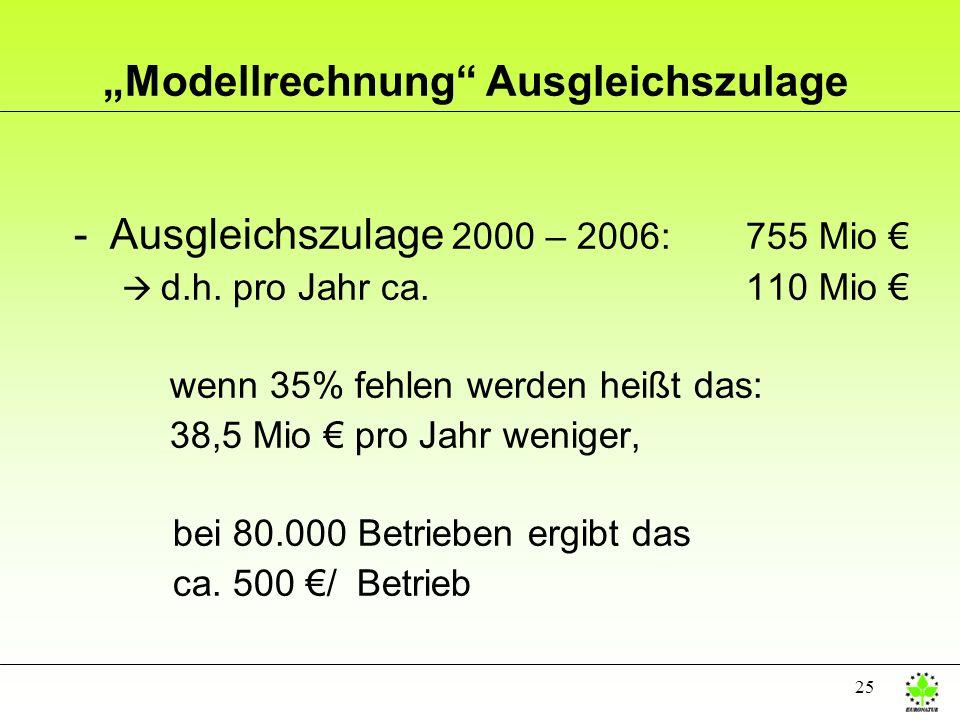 25 Modellrechnung Ausgleichszulage -Ausgleichszulage 2000 – 2006: 755 Mio d.h. pro Jahr ca. 110 Mio wenn 35% fehlen werden heißt das: 38,5 Mio pro Jah