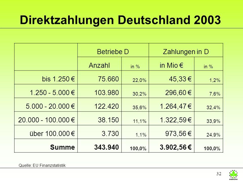 32 Direktzahlungen Deutschland 2003 Betriebe DZahlungen in D Anzahl in % in Mio in % bis 1.250 75.660 22,0% 45,33 1,2% 1.250 - 5.000 103.980 30,2% 296