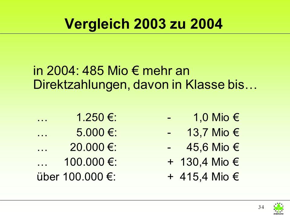34 Vergleich 2003 zu 2004 in 2004: 485 Mio mehr an Direktzahlungen, davon in Klasse bis… … 1.250 :- 1,0 Mio … 5.000 :- 13,7 Mio … 20.000 :- 45,6 Mio …