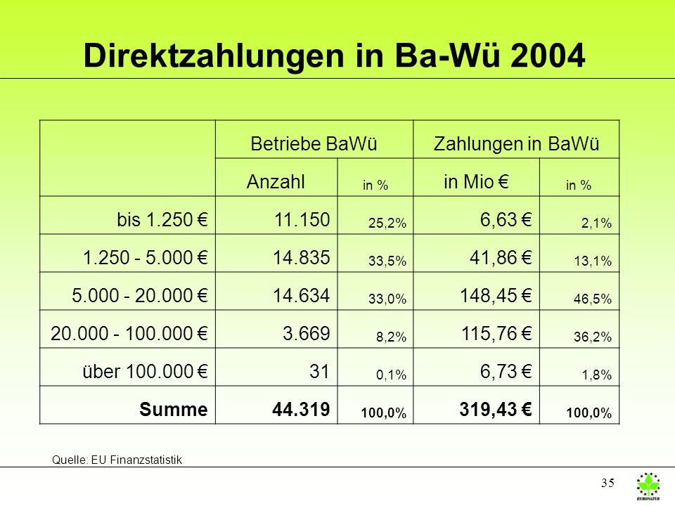 35 Direktzahlungen in Ba-Wü 2004 Betriebe BaWüZahlungen in BaWü Anzahl in % in Mio in % bis 1.250 11.150 25,2% 6,63 2,1% 1.250 - 5.000 14.835 33,5% 41