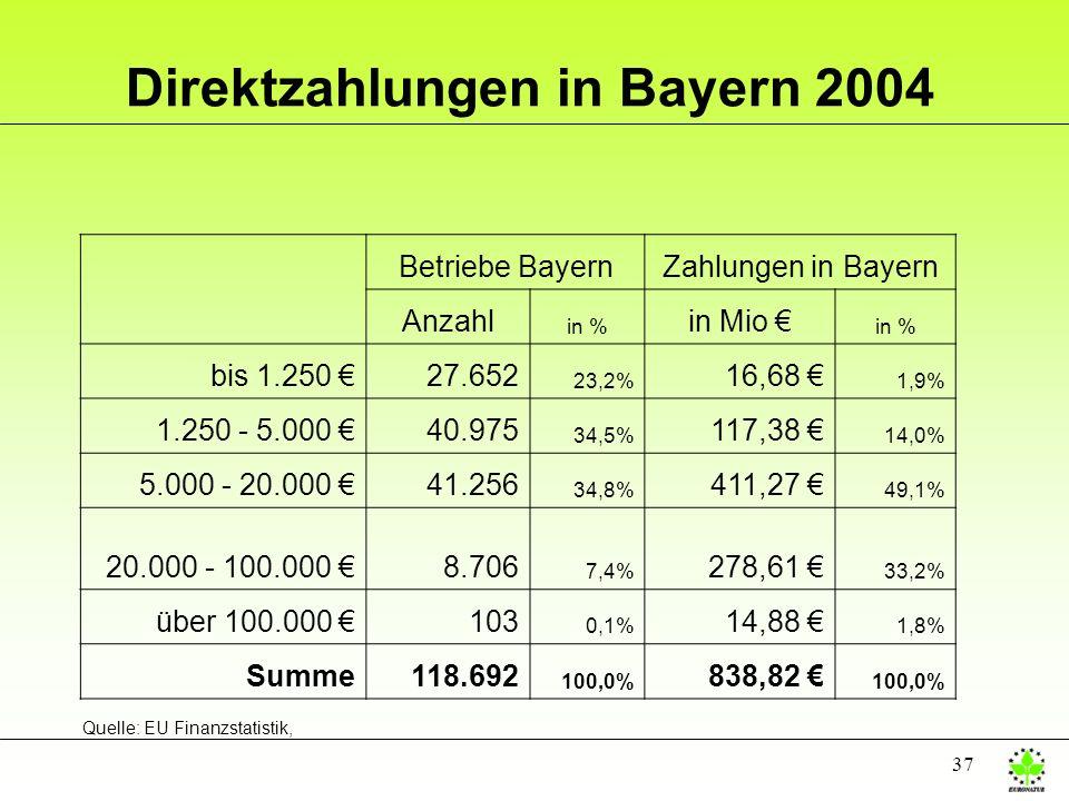 37 Direktzahlungen in Bayern 2004 Betriebe BayernZahlungen in Bayern Anzahl in % in Mio in % bis 1.250 27.652 23,2% 16,68 1,9% 1.250 - 5.000 40.975 34