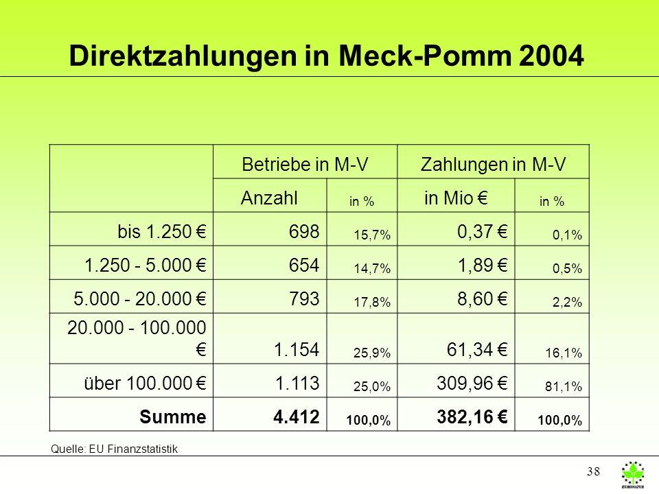 38 Direktzahlungen in Meck-Pomm 2004 Betriebe in M-VZahlungen in M-V Anzahl in % in Mio in % bis 1.250 698 15,7% 0,37 0,1% 1.250 - 5.000 654 14,7% 1,8
