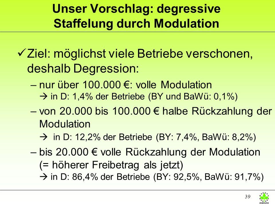 39 Unser Vorschlag: degressive Staffelung durch Modulation üZiel: möglichst viele Betriebe verschonen, deshalb Degression: –nur über 100.000 : volle M