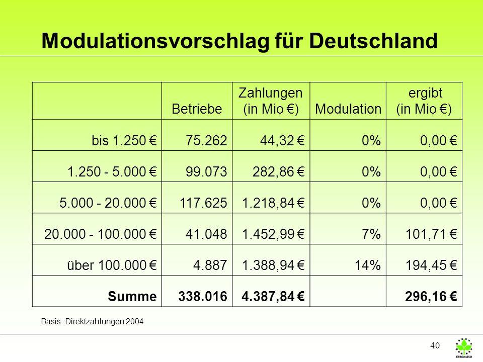 40 Modulationsvorschlag für Deutschland Betriebe Zahlungen (in Mio )Modulation ergibt (in Mio ) bis 1.250 75.26244,32 0%0,00 1.250 - 5.000 99.073282,8