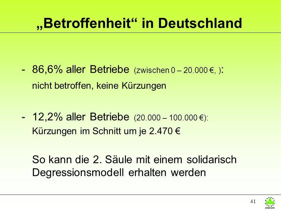 41 Betroffenheit in Deutschland -86,6% aller Betriebe (zwischen 0 – 20.000, ) : nicht betroffen, keine Kürzungen -12,2% aller Betriebe (20.000 – 100.0