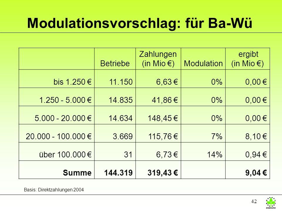 42 Modulationsvorschlag: für Ba-Wü Betriebe Zahlungen (in Mio )Modulation ergibt (in Mio ) bis 1.250 11.1506,63 0%0,00 1.250 - 5.000 14.83541,86 0%0,0
