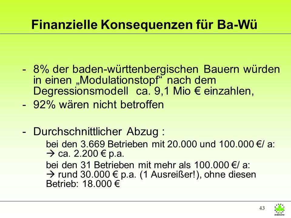 43 Finanzielle Konsequenzen für Ba-Wü -8% der baden-württenbergischen Bauern würden in einen Modulationstopf nach dem Degressionsmodell ca. 9,1 Mio ei