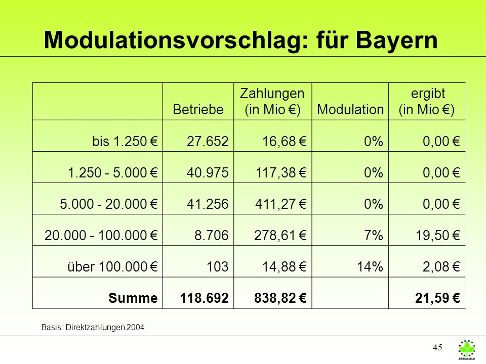 45 Modulationsvorschlag: für Bayern Betriebe Zahlungen (in Mio )Modulation ergibt (in Mio ) bis 1.250 27.65216,68 0%0,00 1.250 - 5.000 40.975117,38 0%
