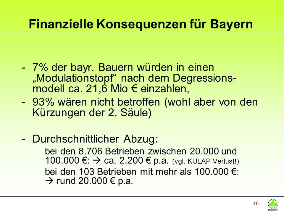 46 Finanzielle Konsequenzen für Bayern -7% der bayr. Bauern würden in einen Modulationstopf nach dem Degressions- modell ca. 21,6 Mio einzahlen, -93%