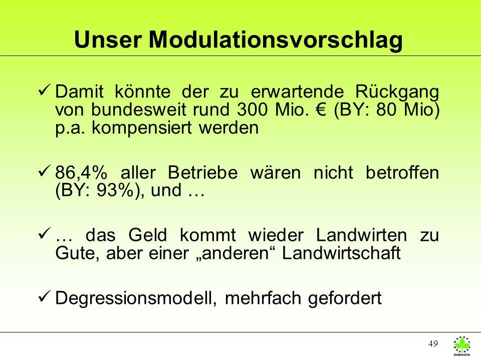 49 Unser Modulationsvorschlag üDamit könnte der zu erwartende Rückgang von bundesweit rund 300 Mio. (BY: 80 Mio) p.a. kompensiert werden ü86,4% aller