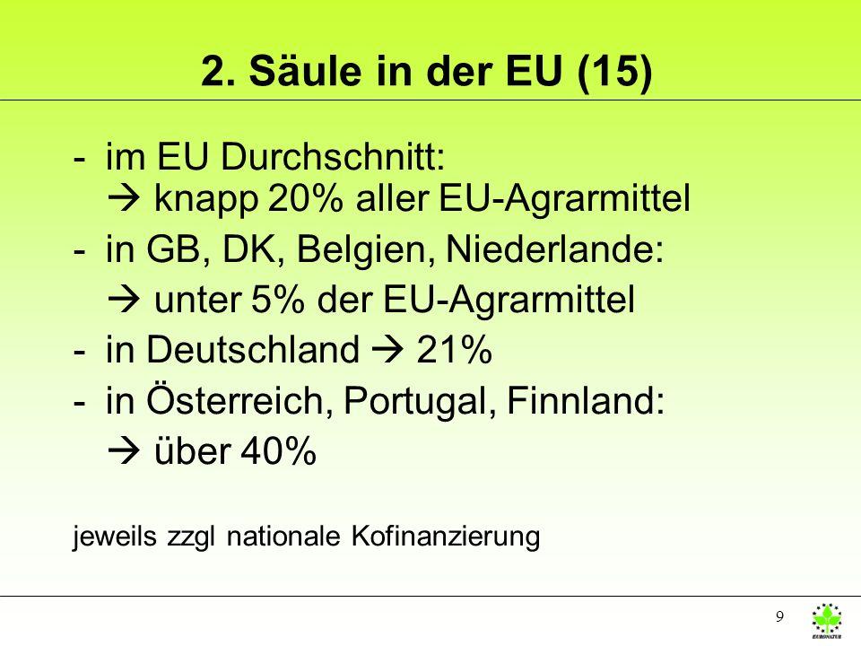 9 2. Säule in der EU (15) -im EU Durchschnitt: knapp 20% aller EU-Agrarmittel -in GB, DK, Belgien, Niederlande: unter 5% der EU-Agrarmittel -in Deutsc