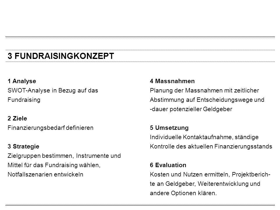 3 FUNDRAISINGKONZEPT 1 Analyse SWOT-Analyse in Bezug auf das Fundraising 2 Ziele Finanzierungsbedarf definieren 3 Strategie Zielgruppen bestimmen, Ins