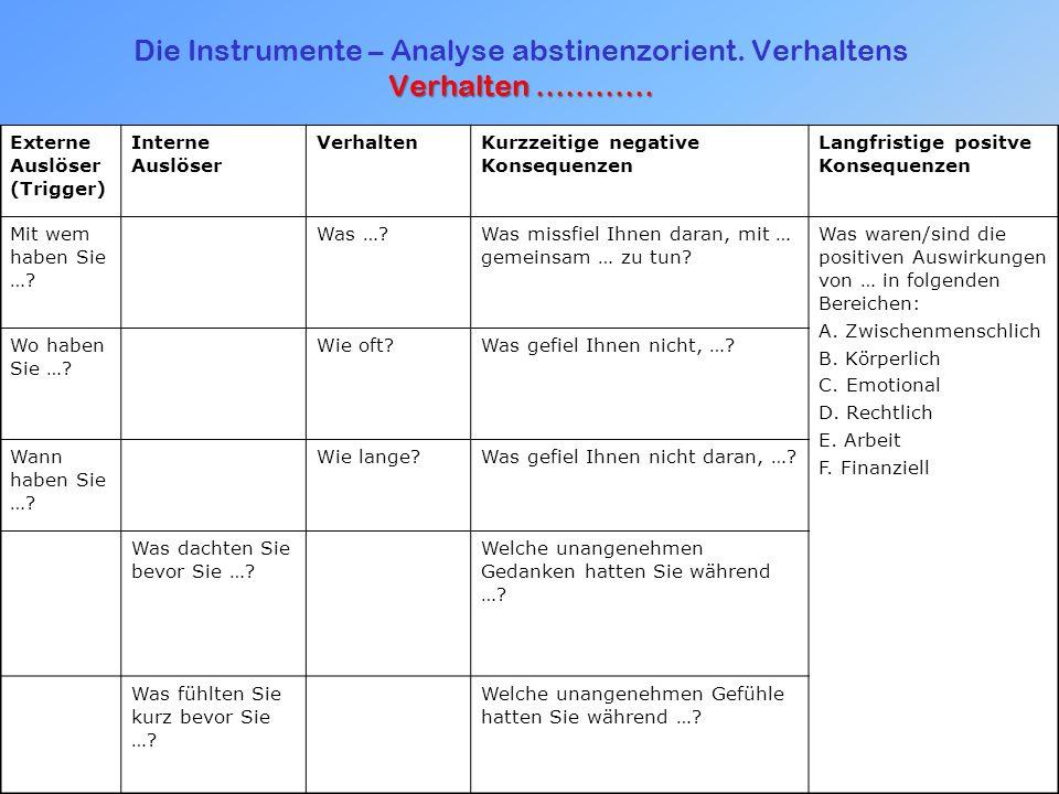 Verhalten ………… Die Instrumente – Analyse abstinenzorient.