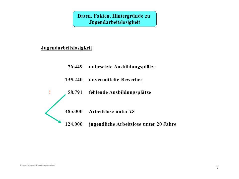 h:eigenedateien:graphik.wandzeitunginternational 7 Daten, Fakten, Hintergründe zu Jugendarbeitslosigkeit 76.449unbesetzte Ausbildungsplätze 135.240unvermittelte Bewerber .