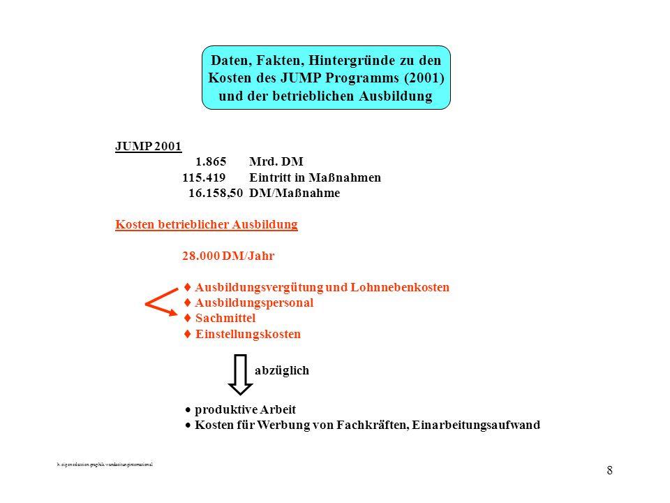 h:eigenedateien:graphik.wandzeitunginternational 8 Daten, Fakten, Hintergründe zu den Kosten des JUMP Programms (2001) und der betrieblichen Ausbildung JUMP 2001 1.865Mrd.