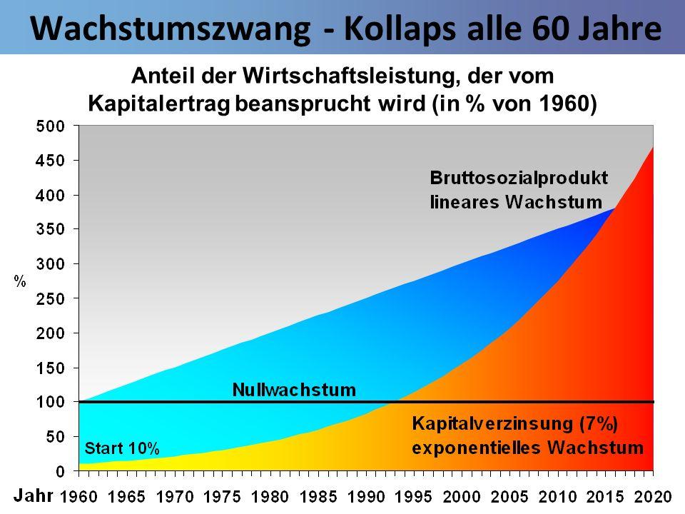 Wachstumszwang - Kollaps alle 60 Jahre Anteil der Wirtschaftsleistung, der vom Kapitalertrag beansprucht wird (in % von 1960)