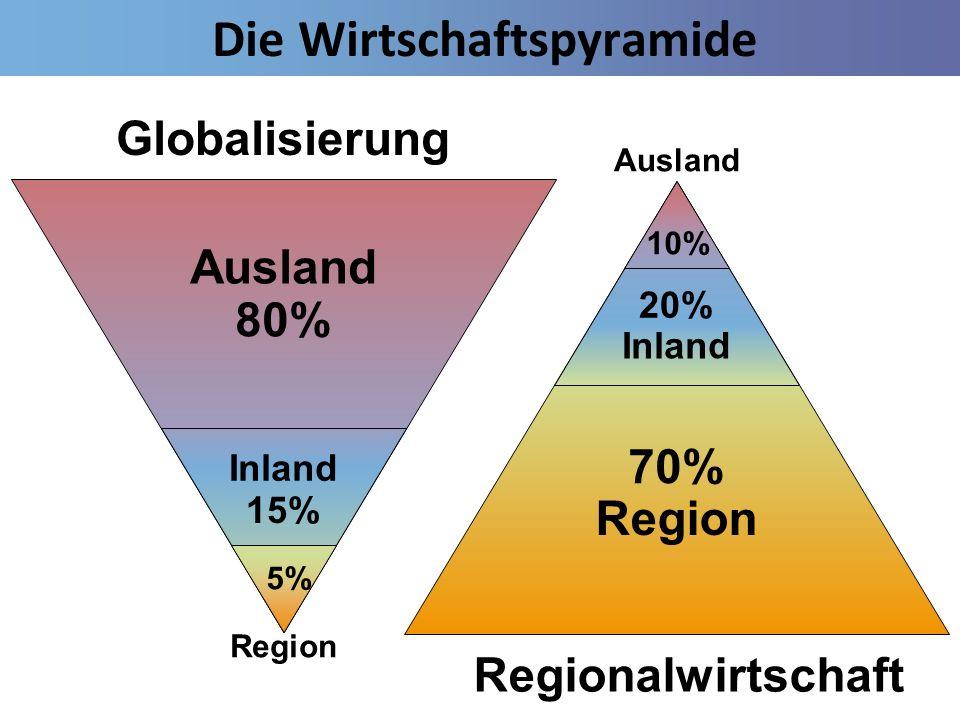 Die Wirtschaftspyramide Ausland Inland Region 80% 15% 5% Globalisierung 70% 20% 10% Region Inland Ausland Regionalwirtschaft