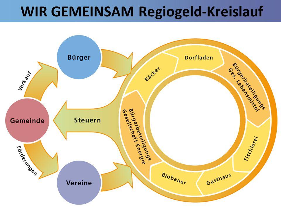 WIR GEMEINSAM Regiogeld-Kreislauf