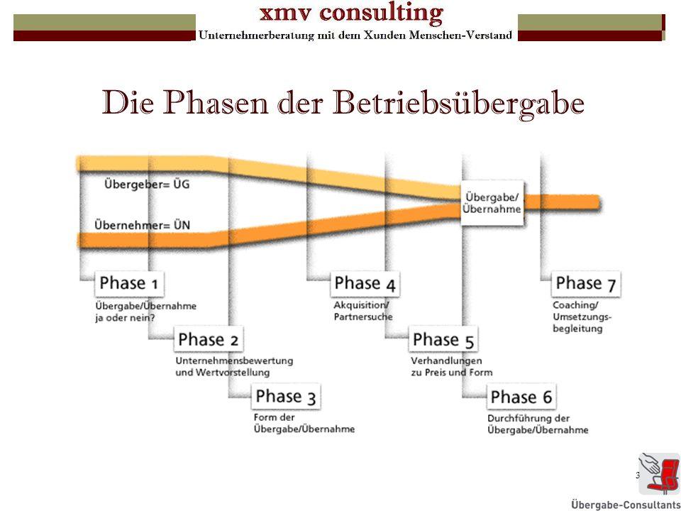 3 Die Phasen der Betriebsübergabe