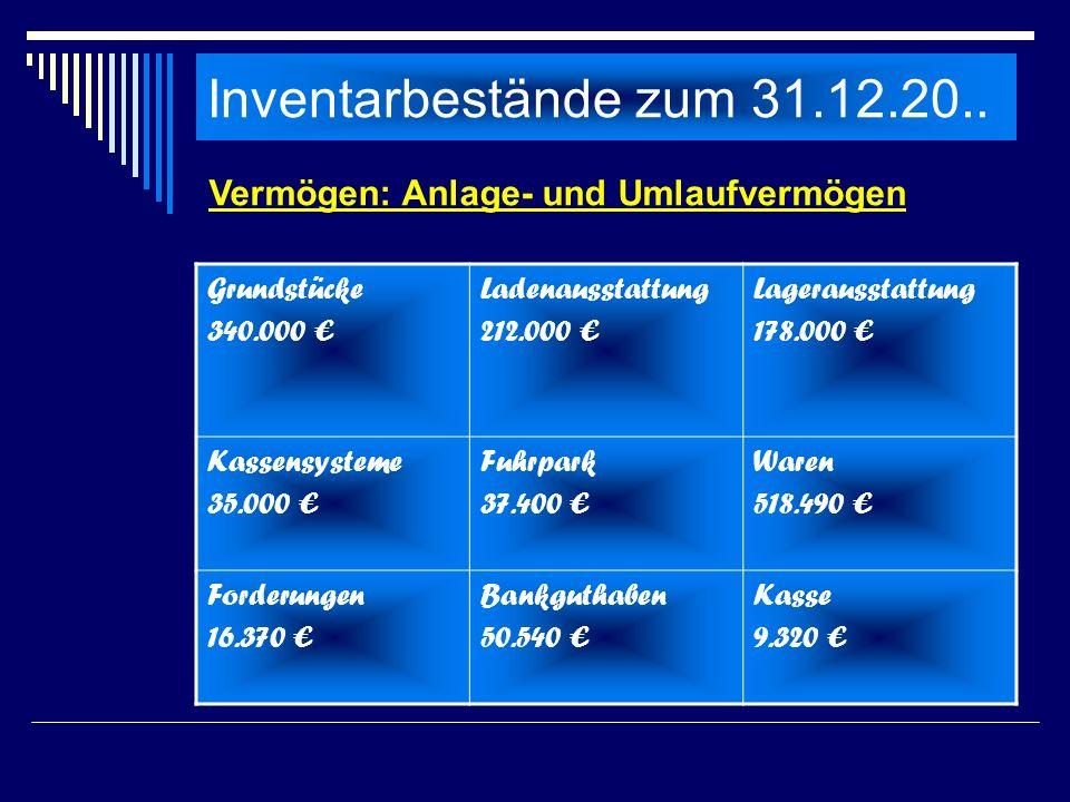Inventarbestände zum 31.12.20.. Grundstücke 340.000 Ladenausstattung 212.000 Lagerausstattung 178.000 Kassensysteme 35.000 Fuhrpark 37.400 Waren 518.4