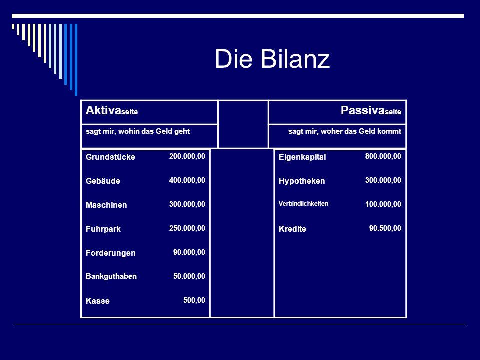 Die Bilanz Grundstücke 200.000,00 Eigenkapital 800.000,00 Gebäude 400.000,00 Hypotheken 300.000,00 Maschinen 300.000,00 Verbindlichkeiten 100.000,00 F