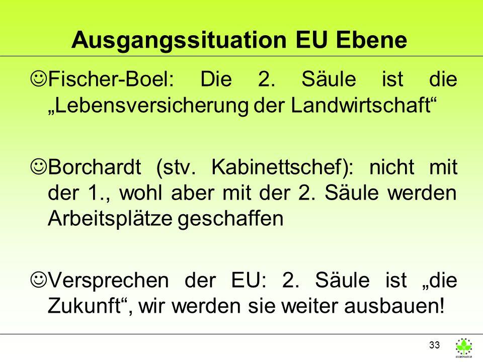 33 Ausgangssituation EU Ebene JFischer-Boel: Die 2. Säule ist die Lebensversicherung der Landwirtschaft JBorchardt (stv. Kabinettschef): nicht mit der