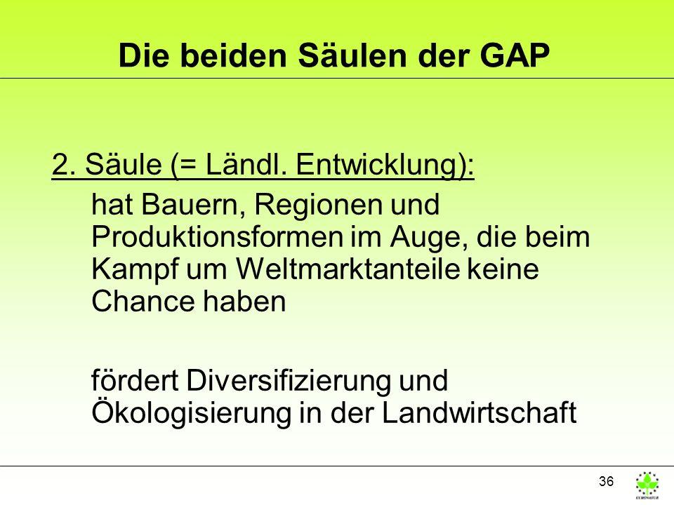 36 Die beiden Säulen der GAP 2. Säule (= Ländl. Entwicklung): hat Bauern, Regionen und Produktionsformen im Auge, die beim Kampf um Weltmarktanteile k