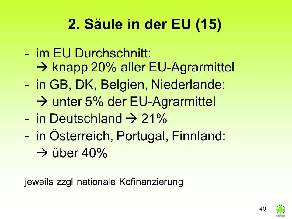 40 2. Säule in der EU (15) -im EU Durchschnitt: knapp 20% aller EU-Agrarmittel -in GB, DK, Belgien, Niederlande: unter 5% der EU-Agrarmittel -in Deuts