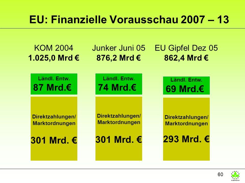 60 KOM 2004 1.025,0 Mrd Direktzahlungen/ Marktordnungen 301 Mrd. Ländl. Entw. 87 Mrd. EU: Finanzielle Vorausschau 2007 – 13 Junker Juni 05 876,2 Mrd D
