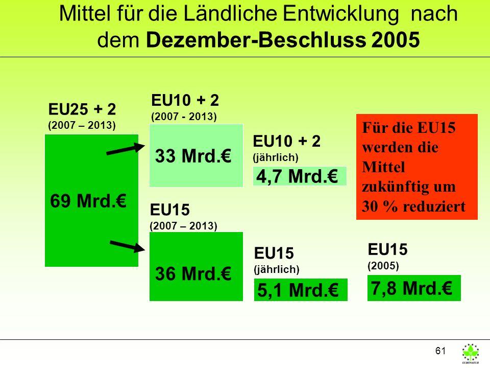 61 Mittel für die Ländliche Entwicklung nach dem Dezember-Beschluss 2005 69 Mrd. 36 Mrd. 33 Mrd. EU10 + 2 (2007 - 2013) EU15 (2007 – 2013) 5,1 Mrd. 4,