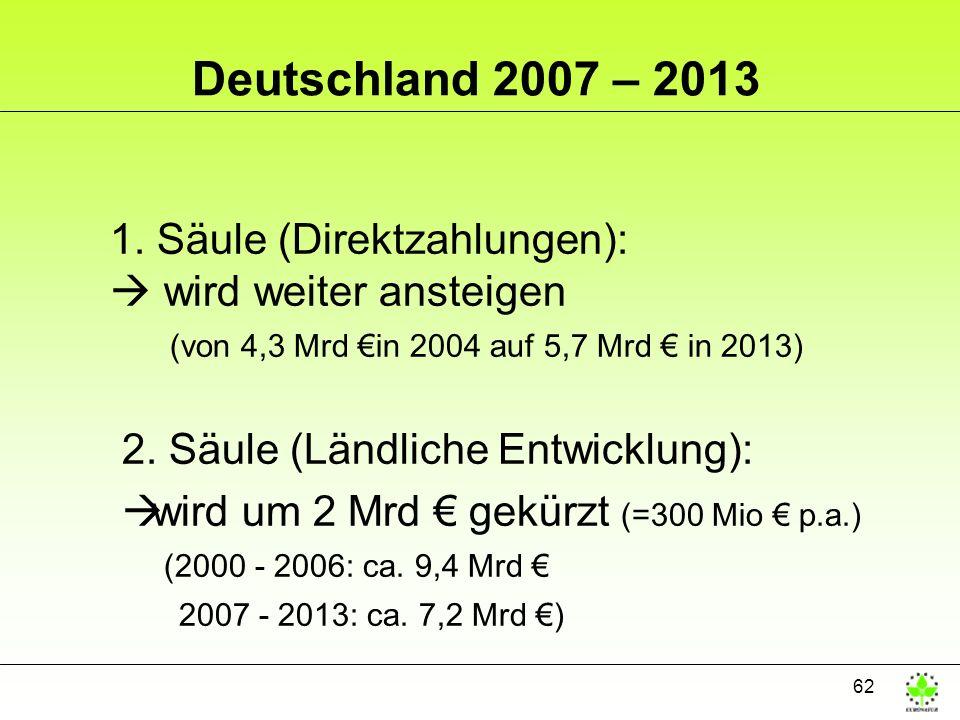 62 Deutschland 2007 – 2013 1. Säule (Direktzahlungen): wird weiter ansteigen (von 4,3 Mrd in 2004 auf 5,7 Mrd in 2013) 2. Säule (Ländliche Entwicklung
