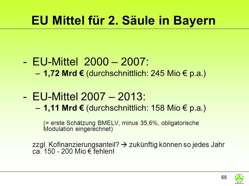 66 EU Mittel für 2. Säule in Bayern -EU-Mittel 2000 – 2007: –1,72 Mrd (durchschnittlich: 245 Mio p.a.) -EU-Mittel 2007 – 2013: –1,11 Mrd (durchschnitt