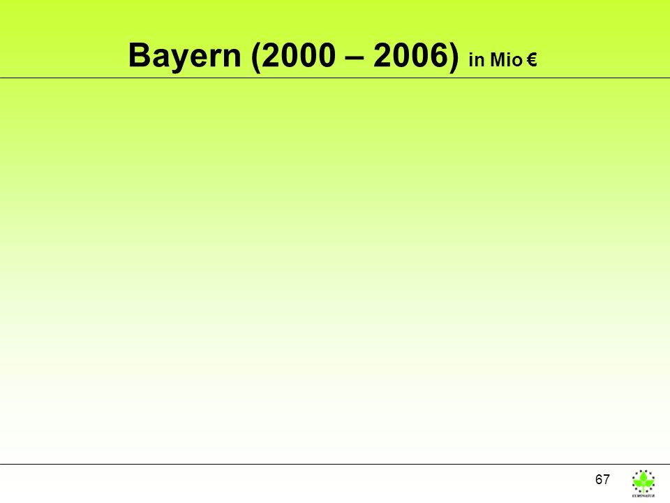 67 Bayern (2000 – 2006) in Mio