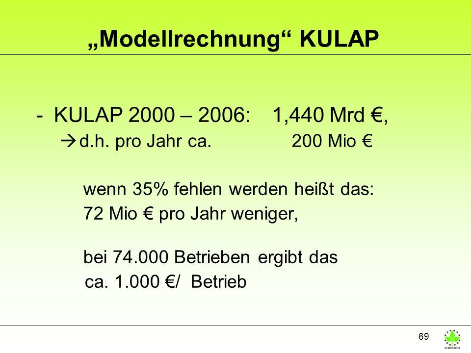 69 Modellrechnung KULAP -KULAP 2000 – 2006: 1,440 Mrd, d.h. pro Jahr ca. 200 Mio wenn 35% fehlen werden heißt das: 72 Mio pro Jahr weniger, bei 74.000