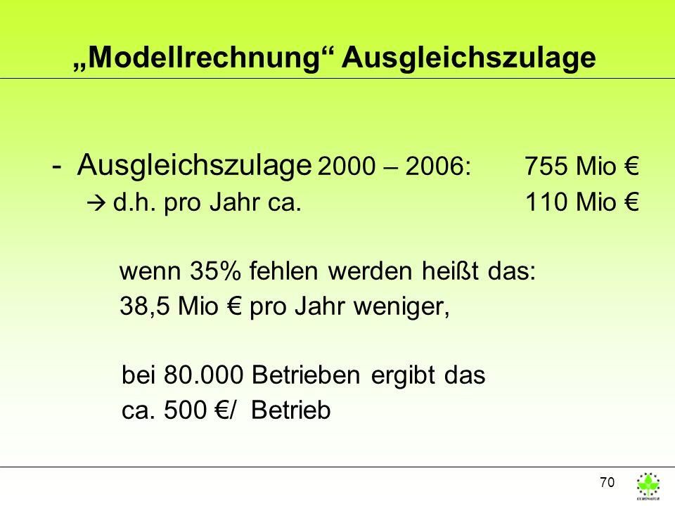 70 Modellrechnung Ausgleichszulage -Ausgleichszulage 2000 – 2006: 755 Mio d.h. pro Jahr ca. 110 Mio wenn 35% fehlen werden heißt das: 38,5 Mio pro Jah