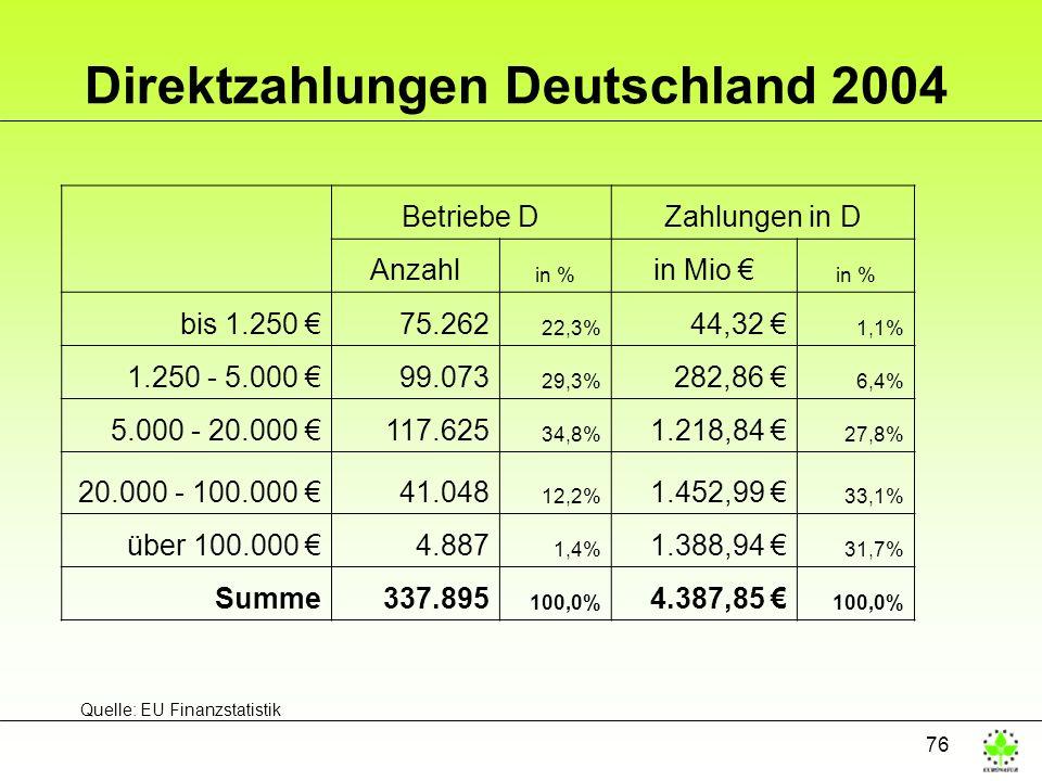 76 Direktzahlungen Deutschland 2004 Betriebe DZahlungen in D Anzahl in % in Mio in % bis 1.250 75.262 22,3% 44,32 1,1% 1.250 - 5.000 99.073 29,3% 282,86 6,4% 5.000 - 20.000 117.625 34,8% 1.218,84 27,8% 20.000 - 100.000 41.048 12,2% 1.452,99 33,1% über 100.000 4.887 1,4% 1.388,94 31,7% Summe337.895 100,0% 4.387,85 100,0% Quelle: EU Finanzstatistik