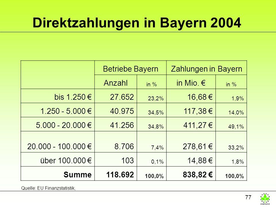 77 Direktzahlungen in Bayern 2004 Betriebe BayernZahlungen in Bayern Anzahl in % in Mio. in % bis 1.250 27.652 23,2% 16,68 1,9% 1.250 - 5.000 40.975 3