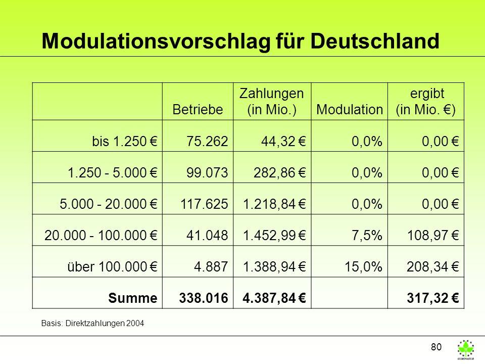 80 Modulationsvorschlag für Deutschland Betriebe Zahlungen (in Mio.)Modulation ergibt (in Mio. ) bis 1.250 75.26244,32 0,0%0,00 1.250 - 5.000 99.07328