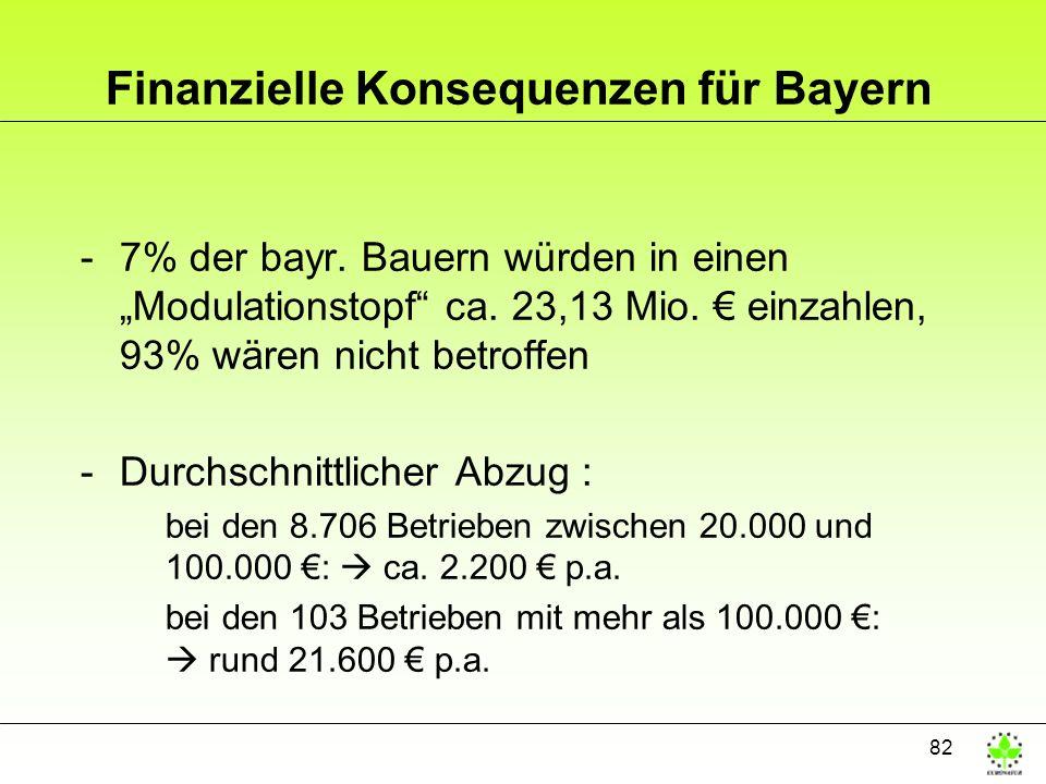 82 Finanzielle Konsequenzen für Bayern -7% der bayr. Bauern würden in einen Modulationstopf ca. 23,13 Mio. einzahlen, 93% wären nicht betroffen -Durch